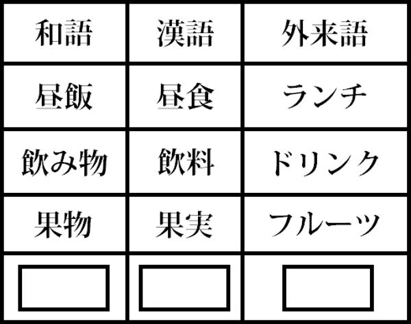 漢語 と 和 の 違い 語