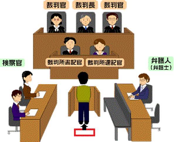 左上の裁判官: 92点、右下の裁判所速記官: 40点、左の検察官: 76点。合計: 208点!