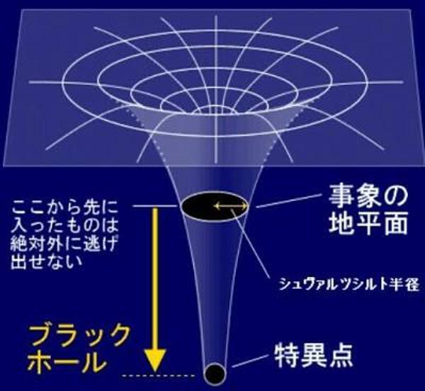 カー・ブラックホール
